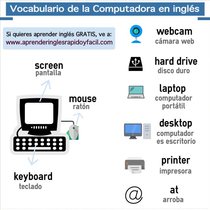 Partes de la computadora en inglés (computador) con pronunciación