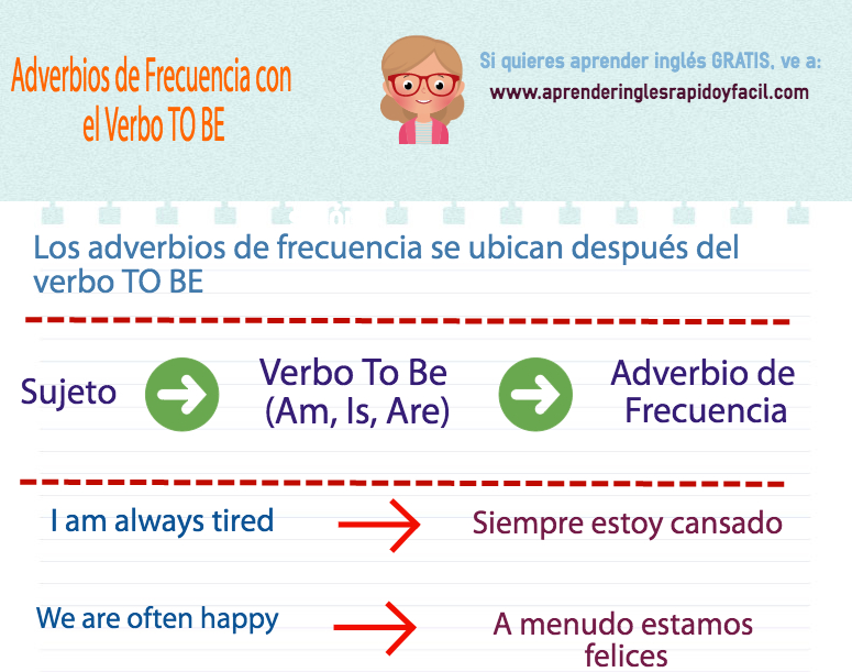 Adverbios de frecuencia verbo to be